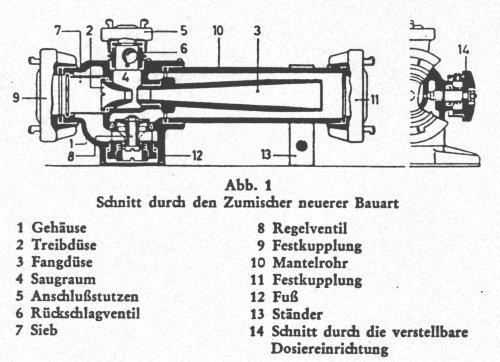 Zumischer (DIN 14384)